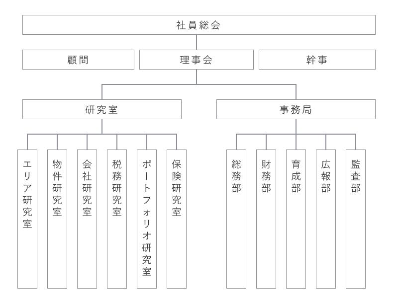 JOMA 組織図